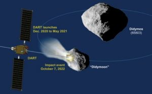 DART Mission of NASA for Planetary Defense